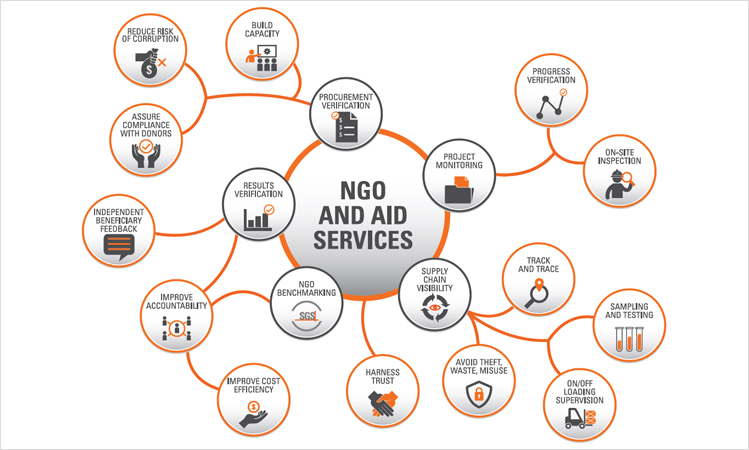 NGO and AID Services